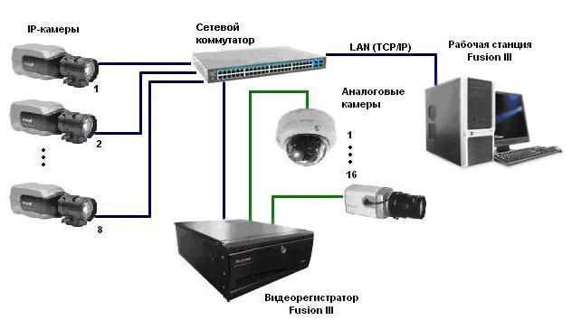 Вариант 2. Подключение рабочей станции Fusion III через сетевую плату видеорегистратора Fusion III.